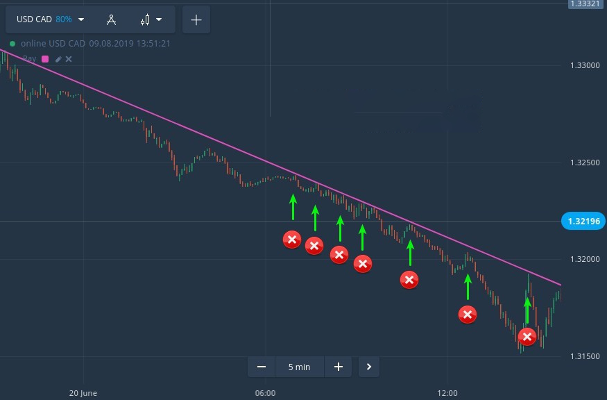 Critical Trading Mistakes that Can Blow Your Pocket Option Account